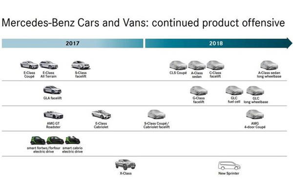 Mercedes-Benz' Line-Up Globally for 2018 Leaked