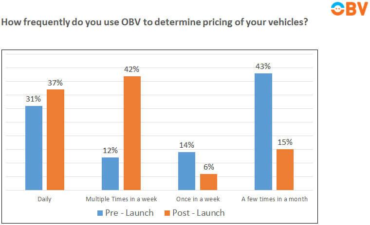 OBV graph 02